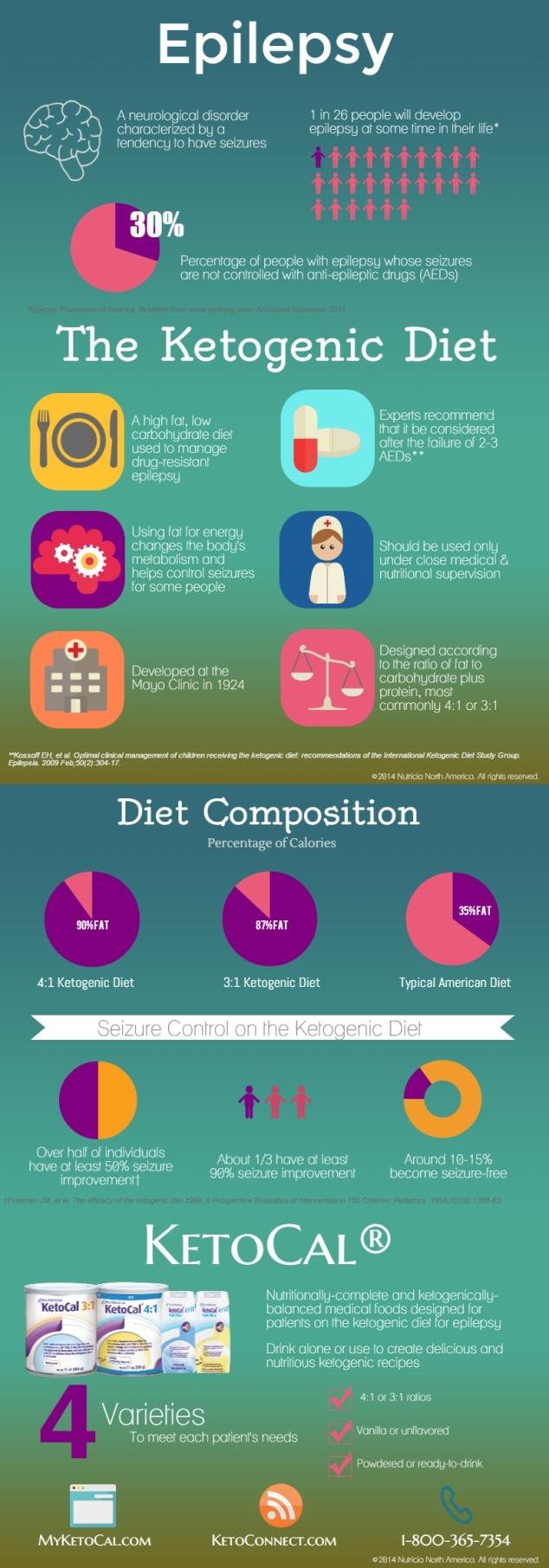 Ketogenic Diet jpeg